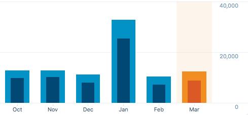 last-six-months